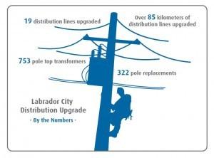 Lab City Distribution Upgrade