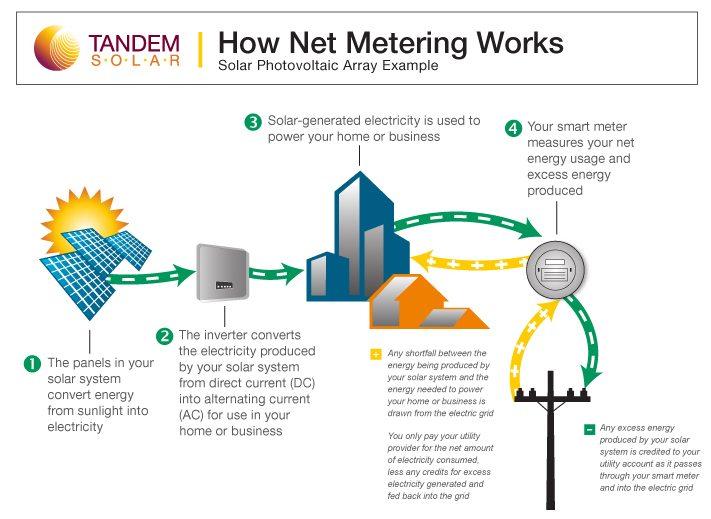 Net Metering Example Newfoundland Amp Labrador Hydro