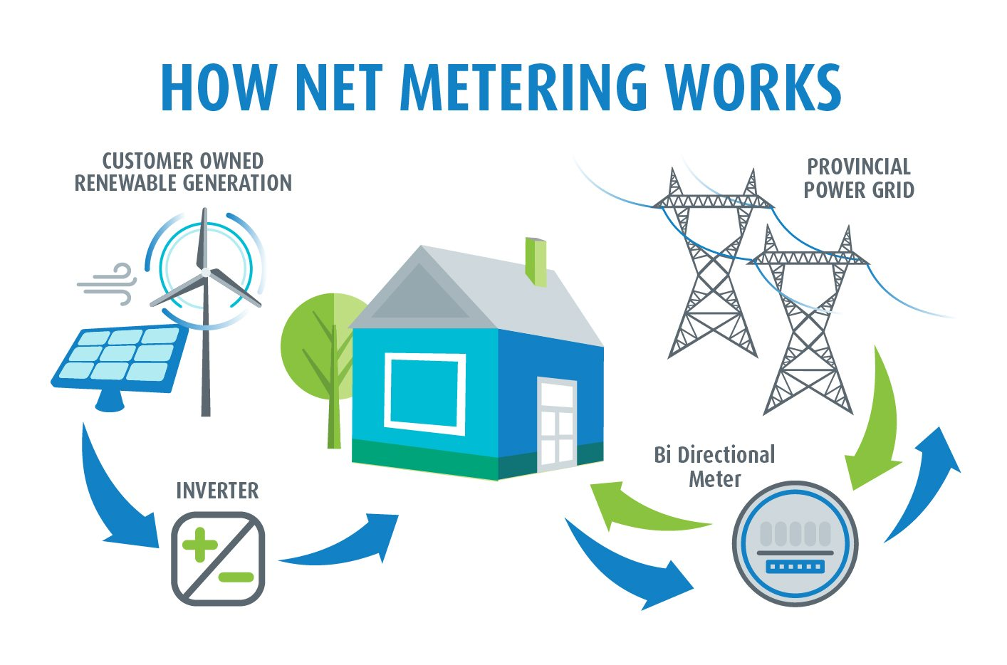 Image result for net metering